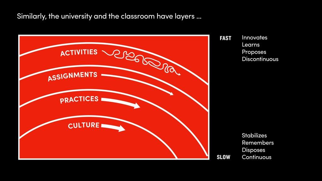 Similarly, the university and the classroom hav...