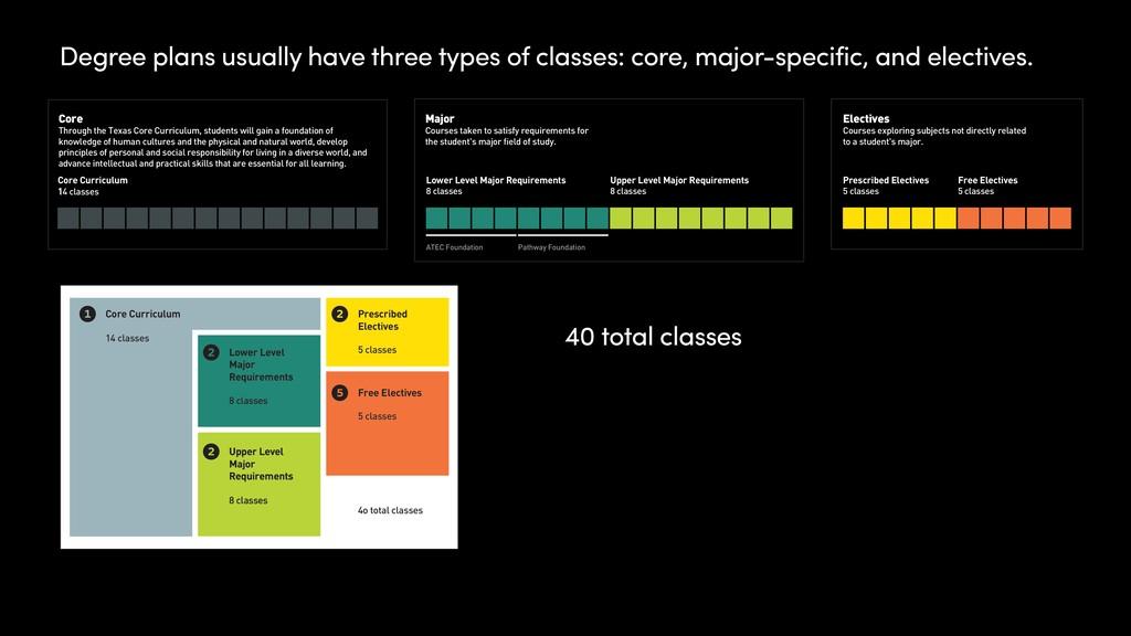 Core Curriculum 14 classes 1 Lower Level Major ...