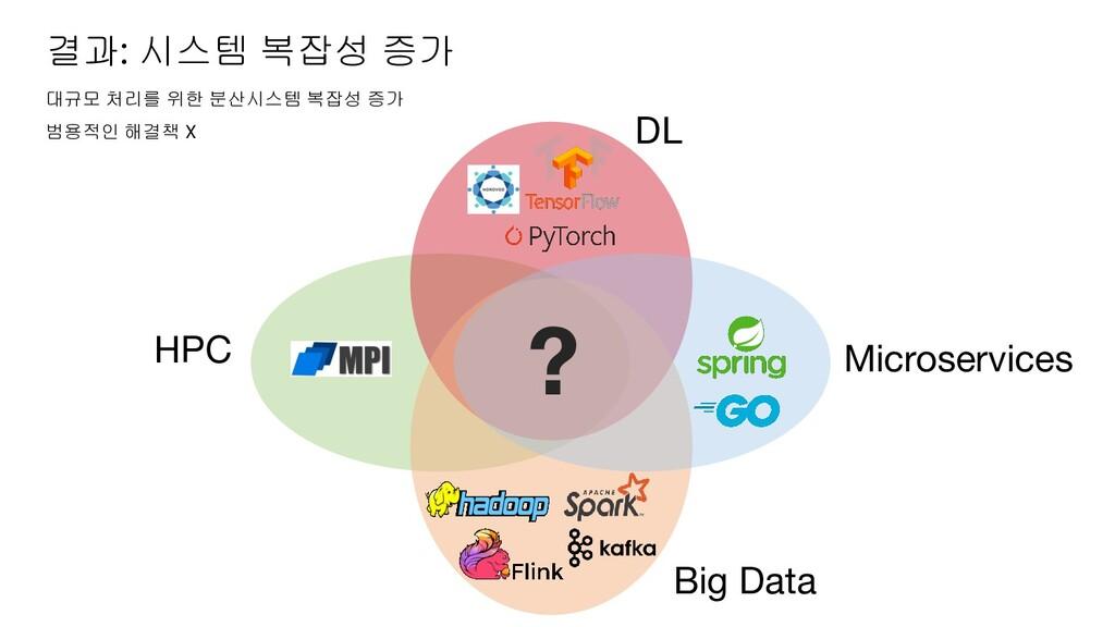 결과: 시스템 복잡성 증가 DL Big Data Microservices HPC ? ...