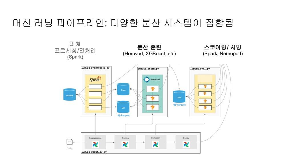 머신 러닝 파이프라인: 다양한 분산 시스템이 접합됨 피쳐 프로세싱/전처리 (Spark...