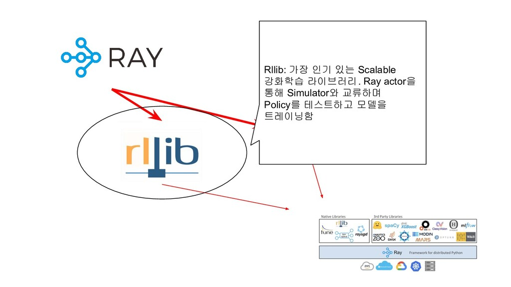 Rllib: 가장 인기 있는 Scalable 강화학습 라이브러리. Ray actor을...