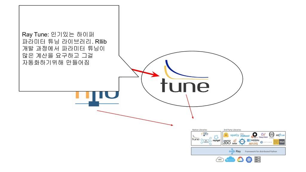 Ray Tune: 인기있는 하이퍼 파라미터 튜닝 라이브러리. Rllib 개발 과정에서...