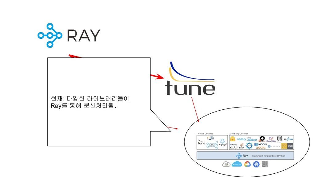 현재: 다양한 라이브러리들이 Ray를 통해 분산처리됨.