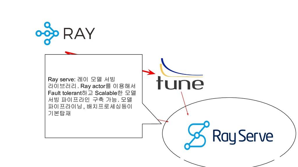 Ray serve: 레이 모델 서빙 라이브러리. Ray actor를 이용해서 Faul...
