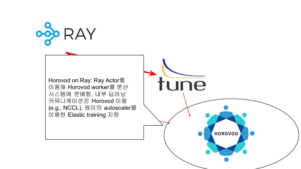 Horovod on Ray: Ray Actor를 이용해 Horovod worker를 ...