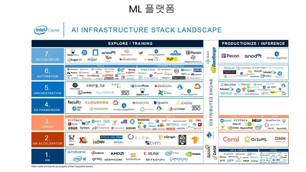 ML 플랫폼
