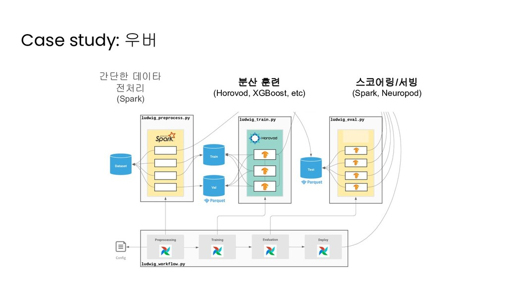 Case study: 우버 간단한 데이타 전처리 (Spark) 스코어링/서빙 (Spa...