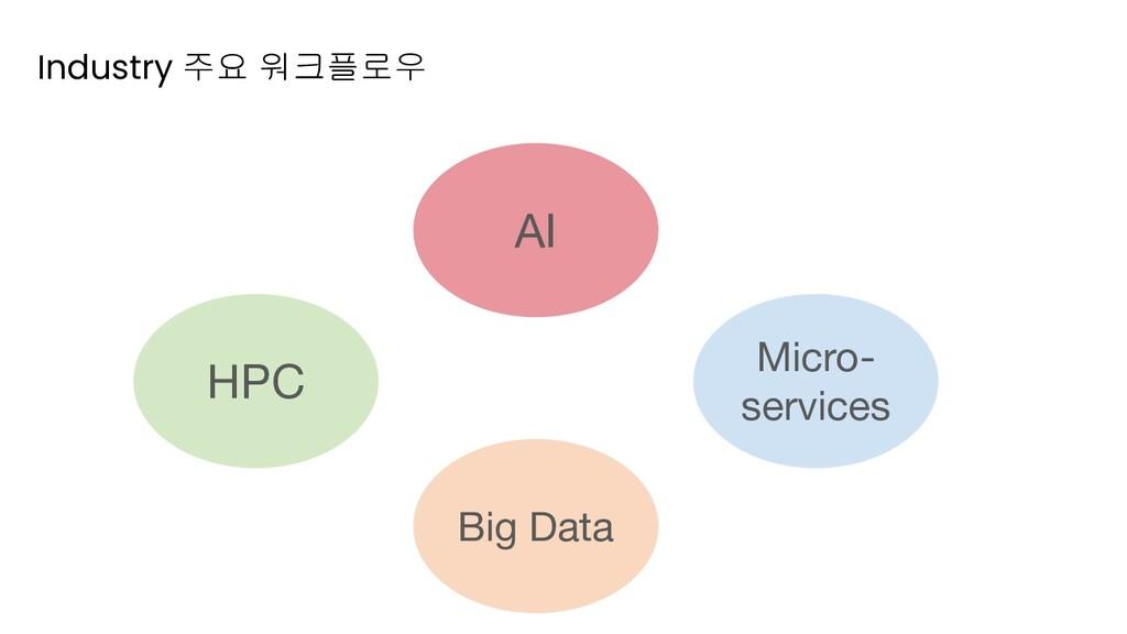 Industry 주요 워크플로우 HPC AI Big Data Micro- servic...