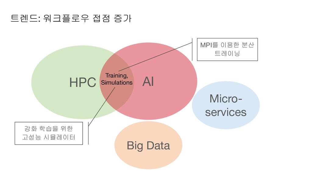 트렌드: 워크플로우 접점 증가 HPC AI Training, Simulations B...
