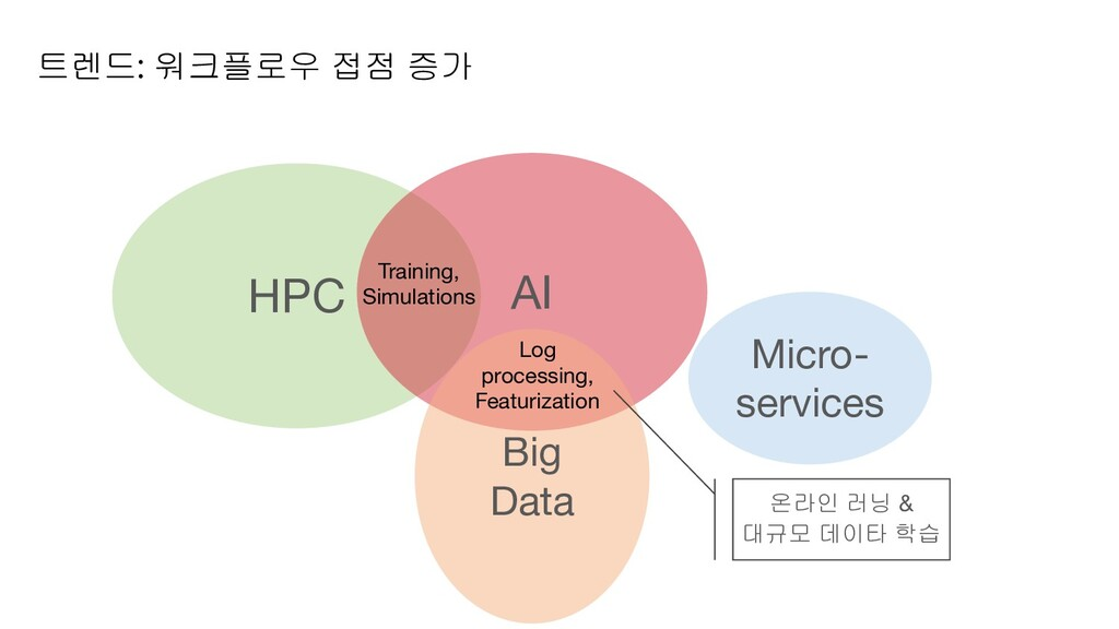 트렌드: 워크플로우 접점 증가 HPC AI Training, Simulations M...