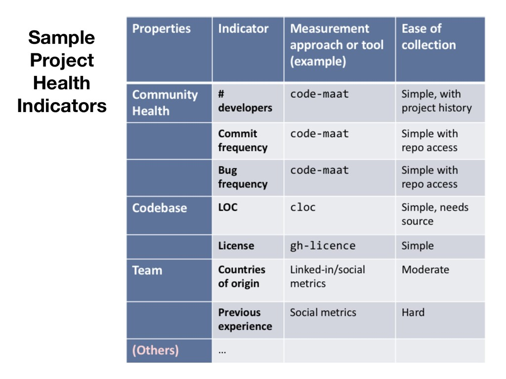 Sample Project Health Indicators