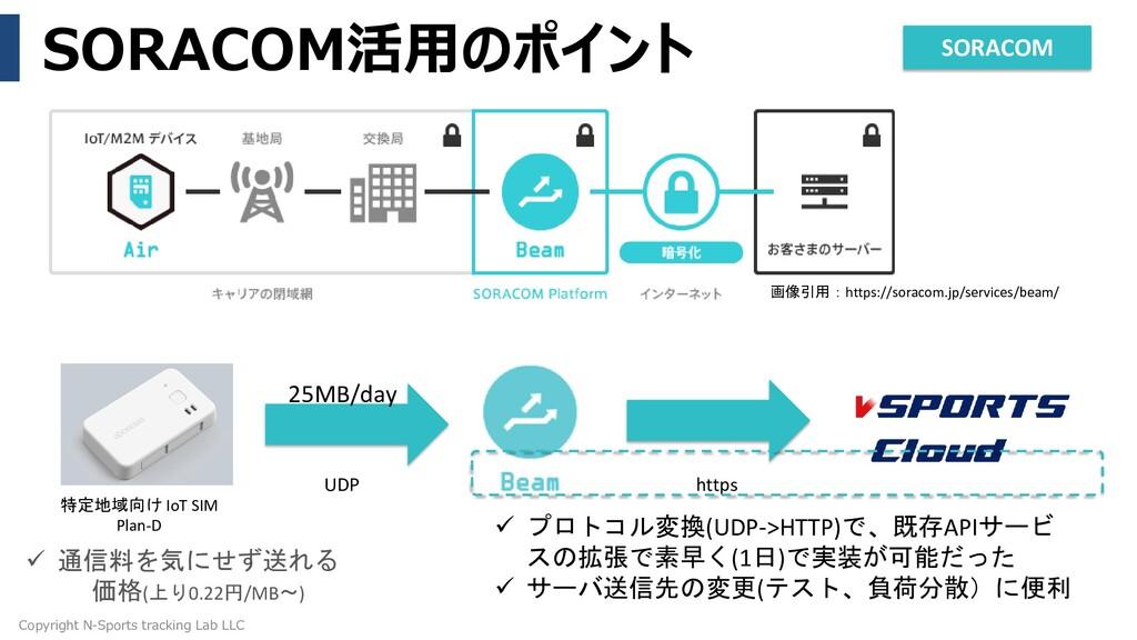 SORACOM活用のポイント Copyright N-Sports tracking Lab ...