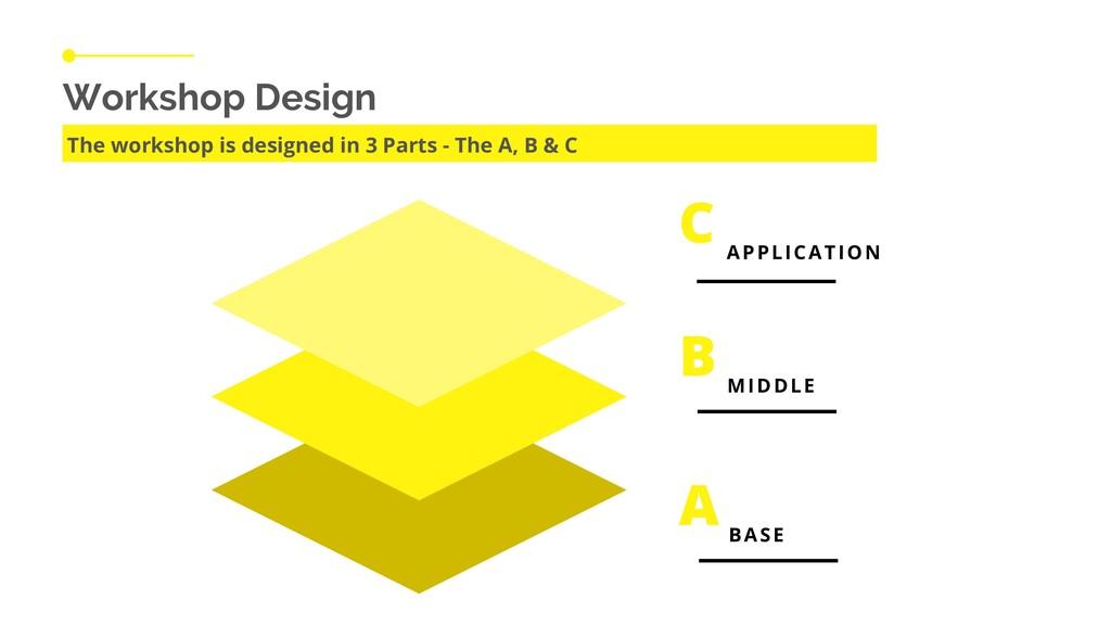 Workshop Design The workshop is designed in 3 P...