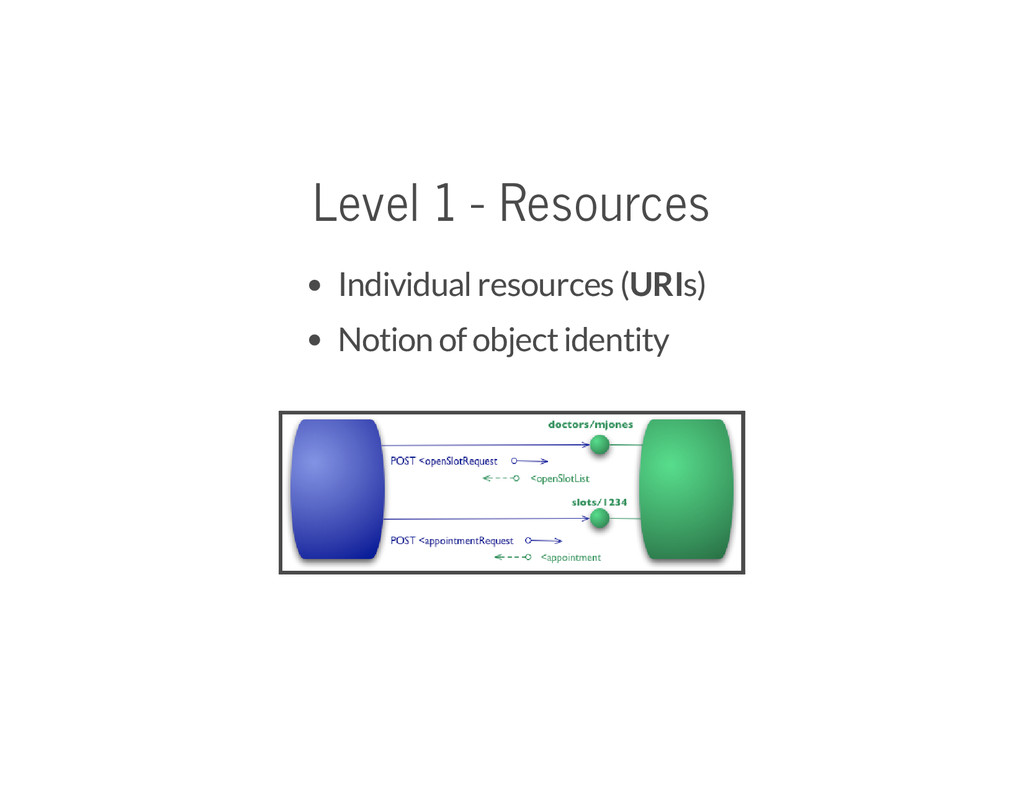 Level 1 - Resources Individual resources (URIs)...