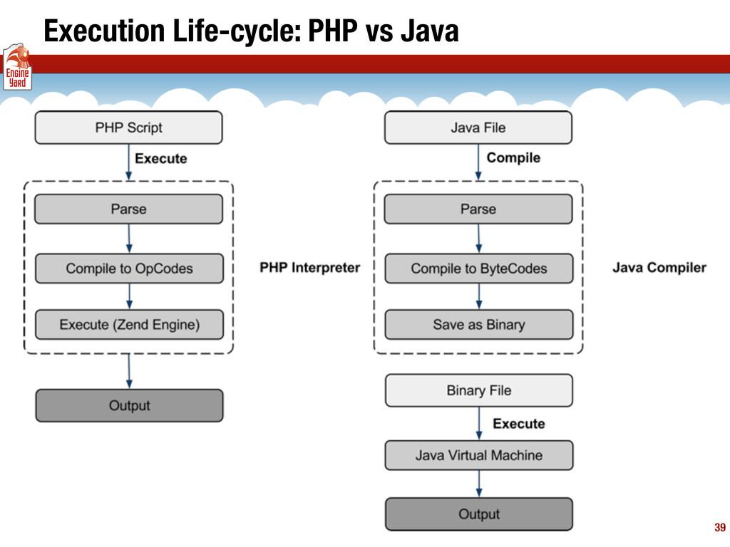 Execution Life-cycle: PHP vs Java 39