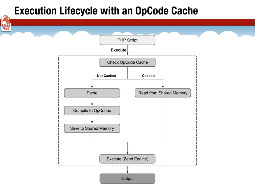 Execution Lifecycle with an OpCode Cache