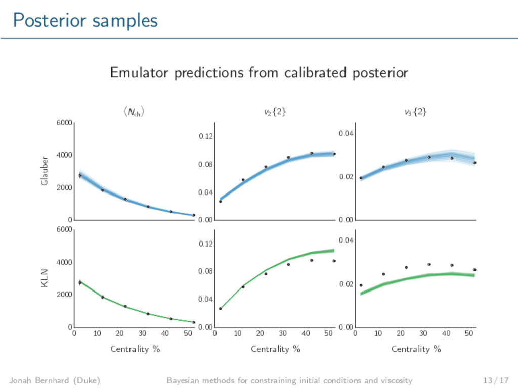 Posterior samples Emulator predictions from cal...