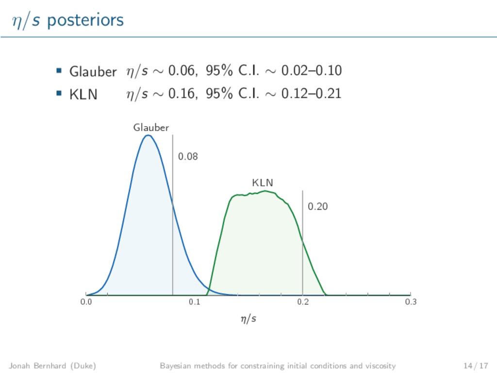 η/s posteriors Glauber η/s ∼ 0.06, 95% C.I. ∼ 0...