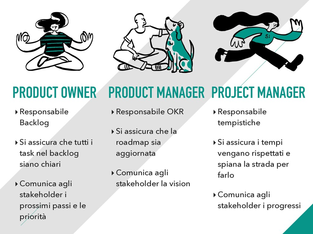 PRODUCT OWNER PRODUCT MANAGER PROJECT MANAGER ‣...