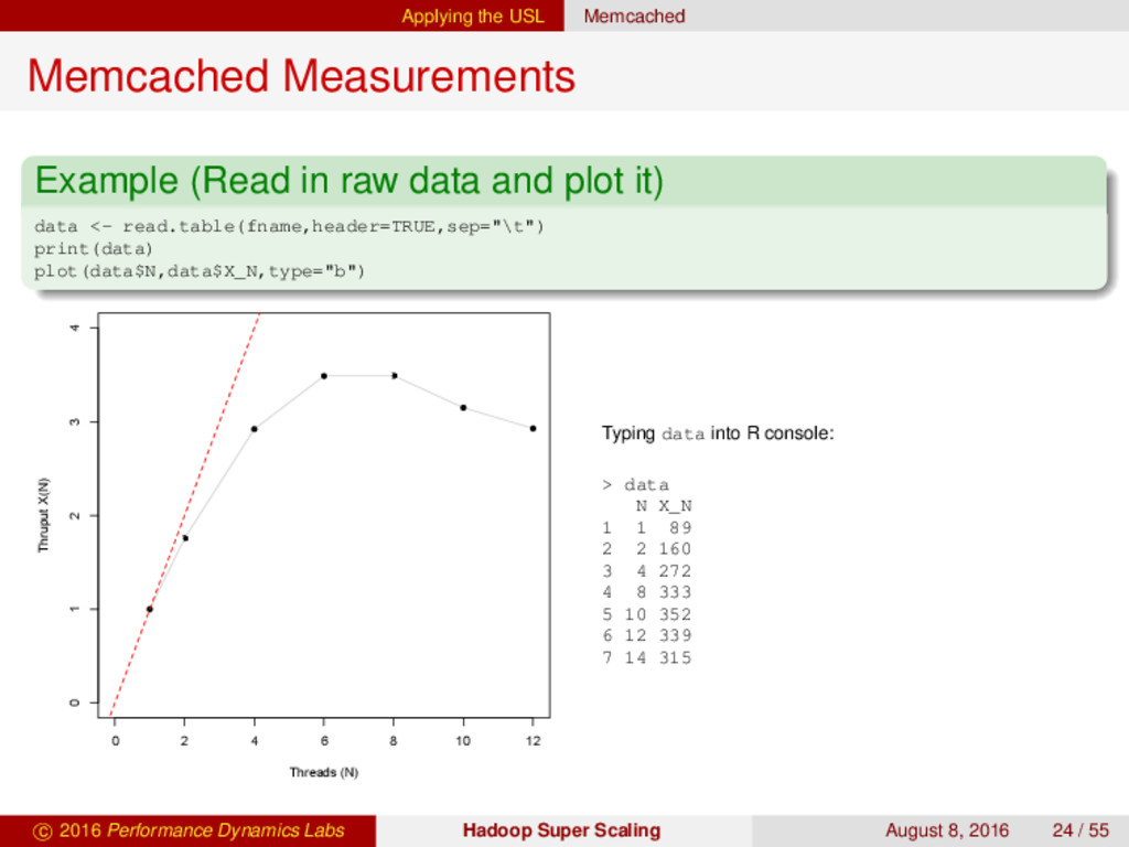 Applying the USL Memcached Memcached Measuremen...