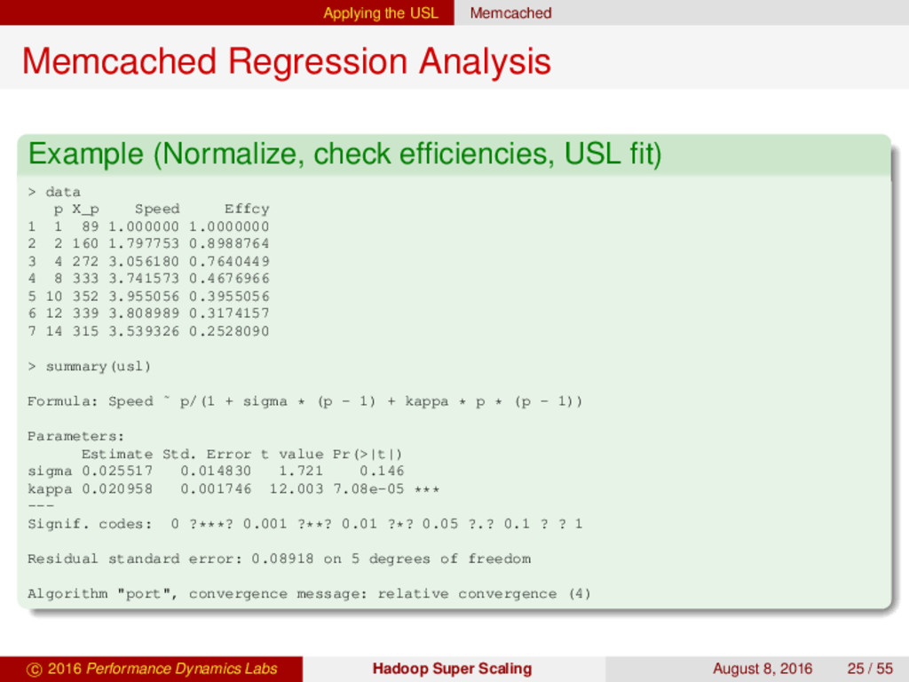 Applying the USL Memcached Memcached Regression...