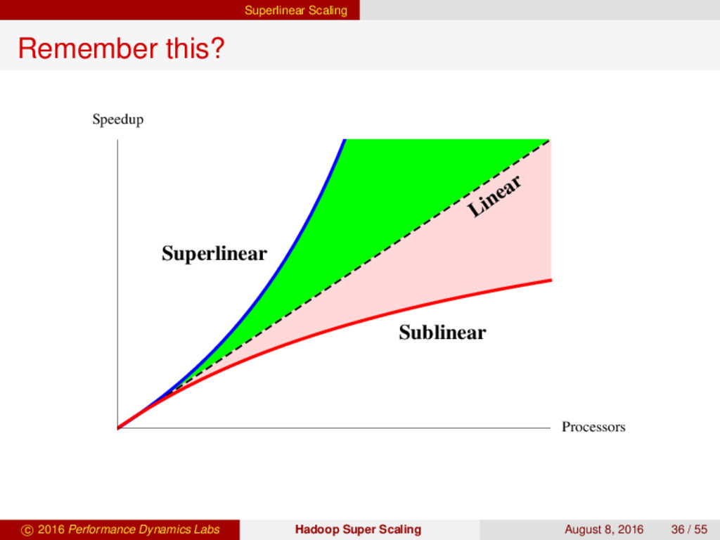 Superlinear Scaling Remember this? Superlinear ...