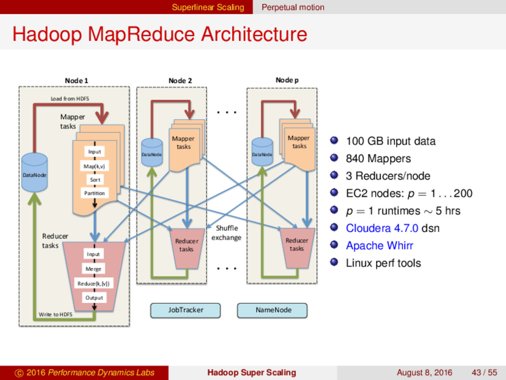 Superlinear Scaling Perpetual motion Hadoop Map...
