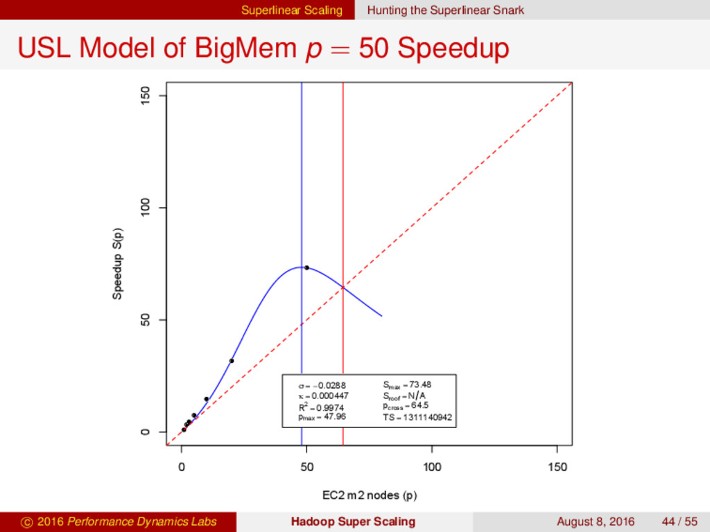 Superlinear Scaling Hunting the Superlinear Sna...