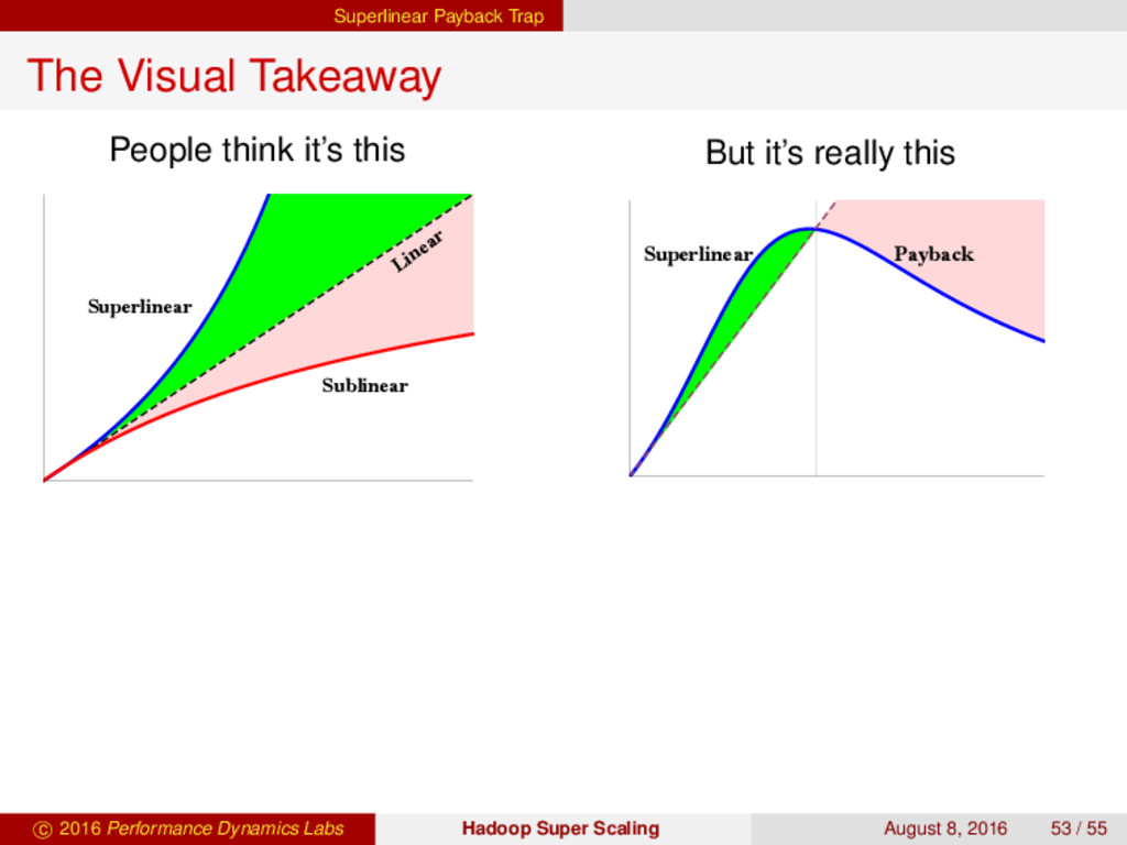 Superlinear Payback Trap The Visual Takeaway Pe...
