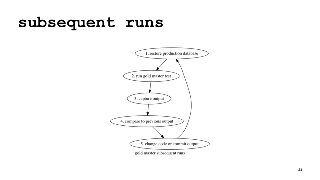 subsequent runs 25