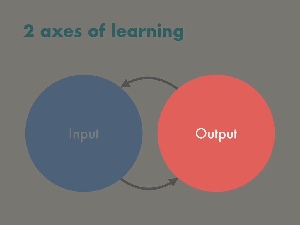 2 axes of learning Input Output