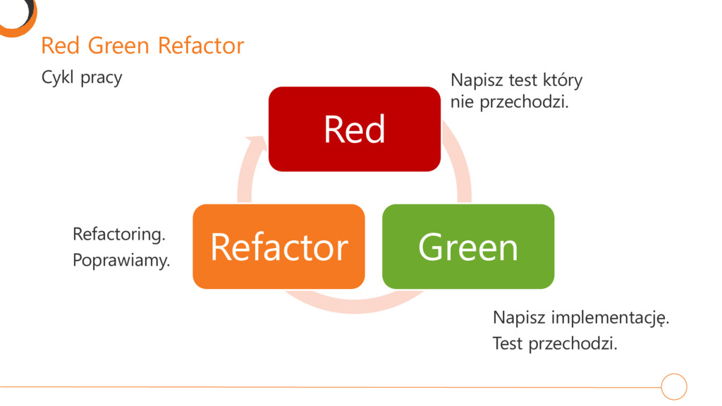Red Green Refactor Cykl pracy Red Green Refacto...
