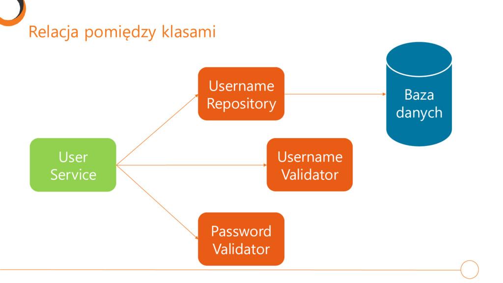 Relacja pomiędzy klasami Baza danych User Servi...