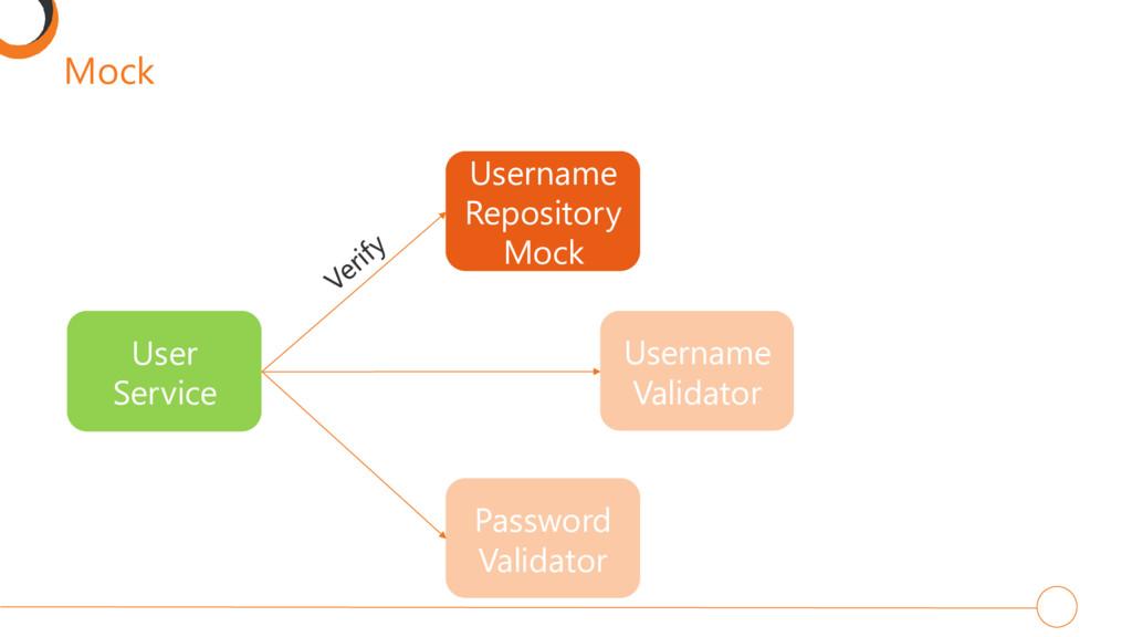 Mock User Service Username Repository Mock User...