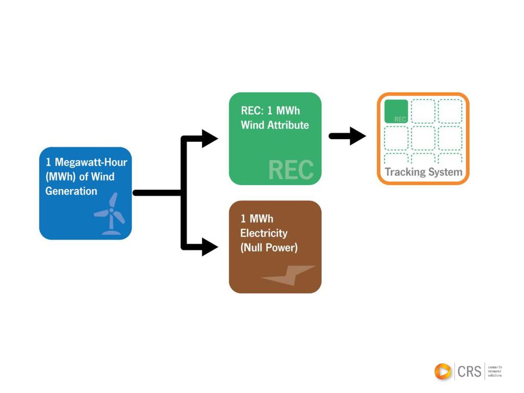 "Renewable Energy Basics •Definition of ""renewab..."