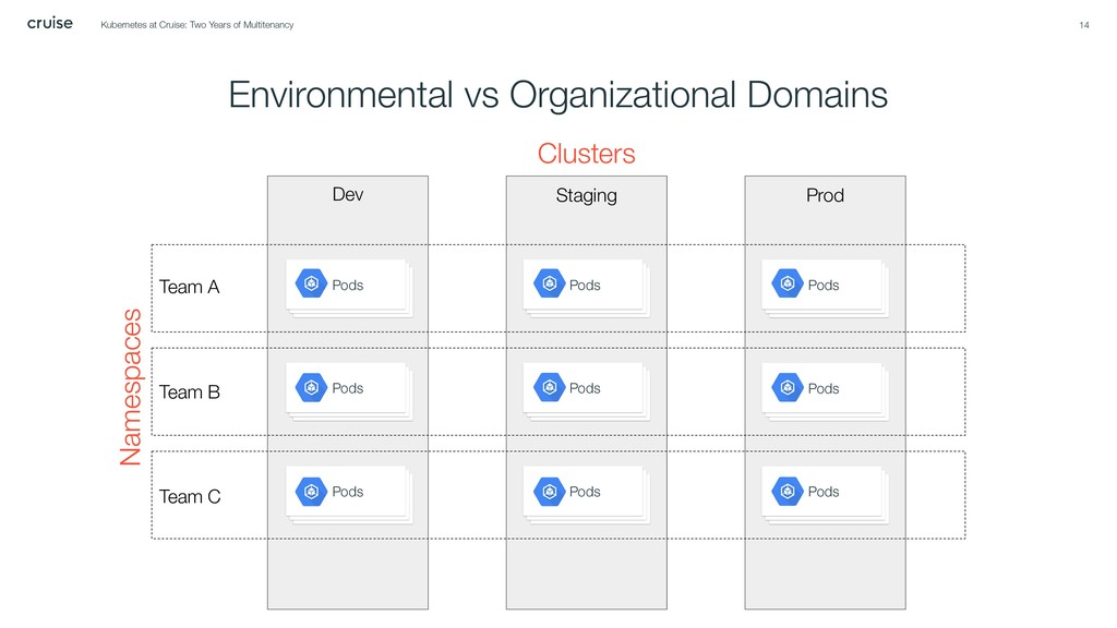 Environmental vs Organizational Domains 14 Pods...