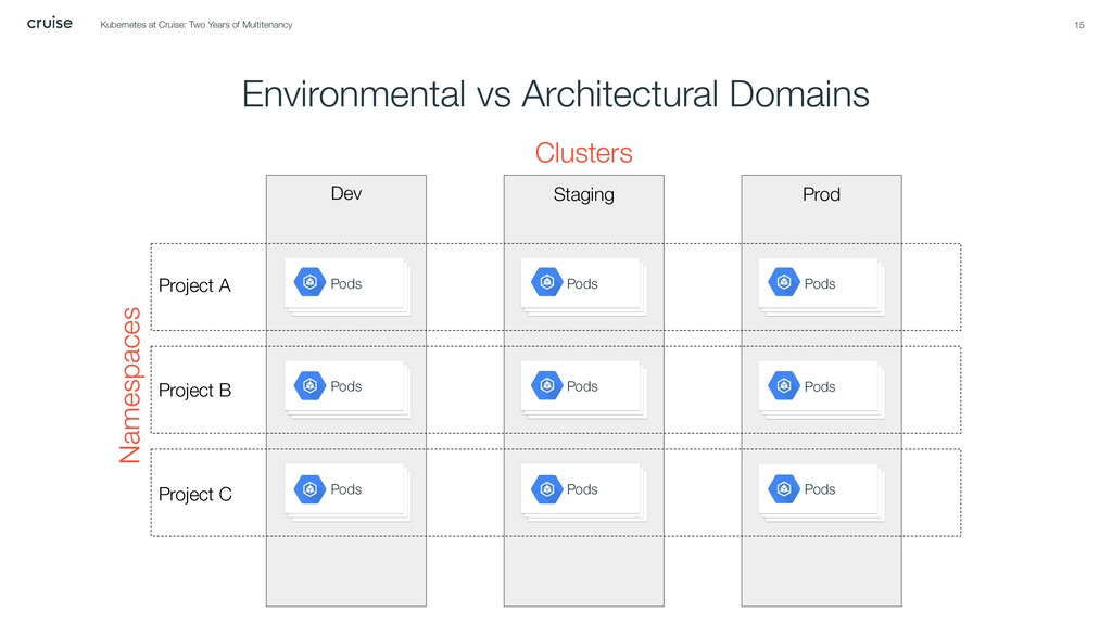 Environmental vs Architectural Domains 15 Pods ...