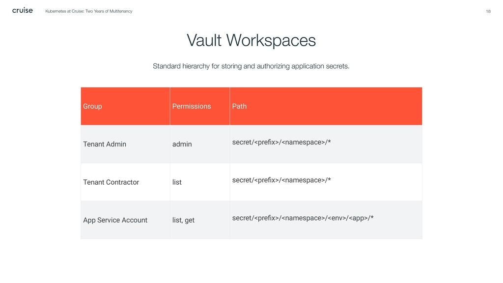 Vault Workspaces 18 Kubernetes at Cruise: Two Y...