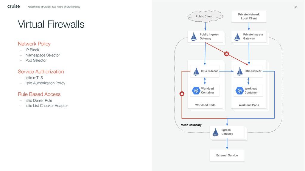 Mesh Boundary 24 Virtual Firewalls Network Poli...
