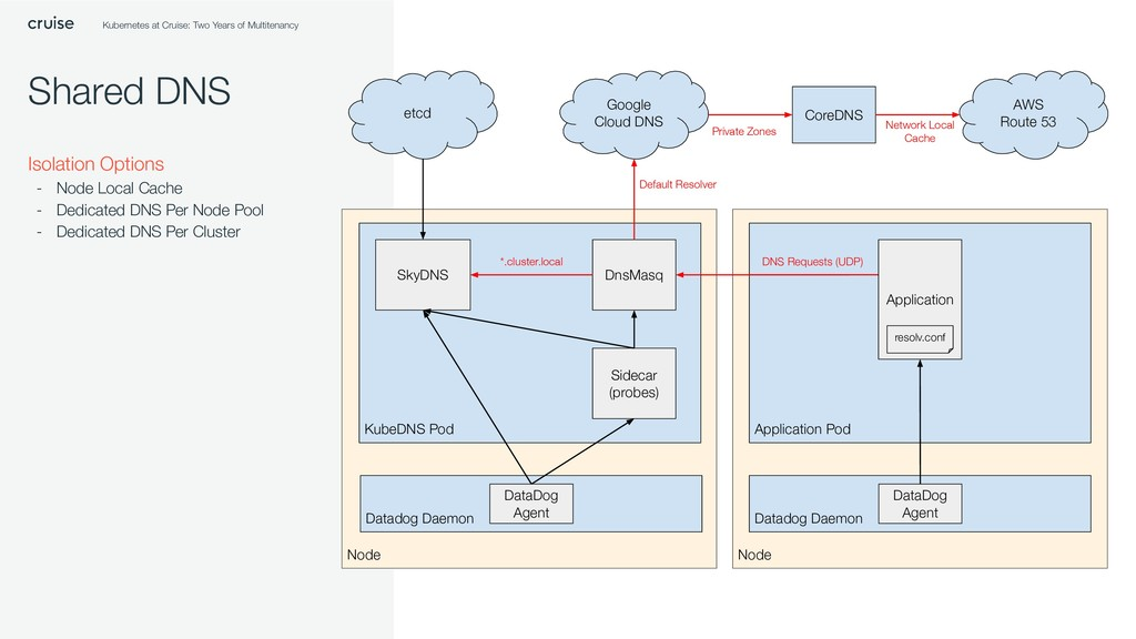 Shared DNS Isolation Options - Node Local Cache...