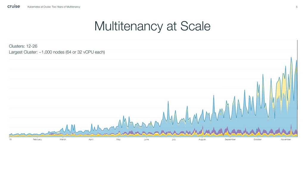 Multitenancy at Scale 5 Clusters: 12-26 Largest...