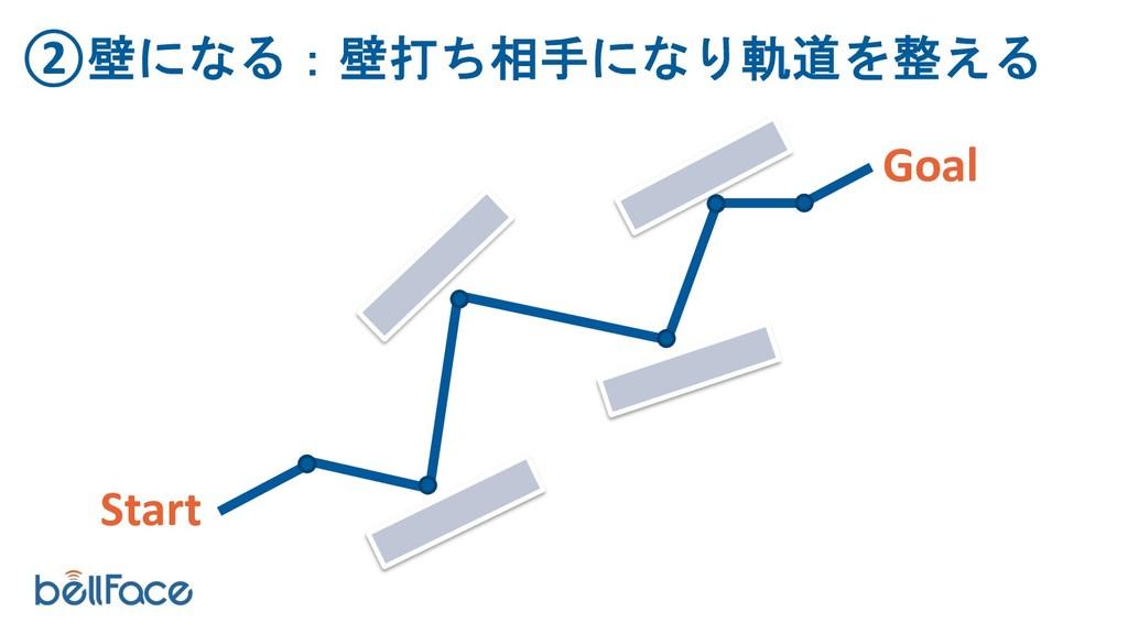 ②壁になる:壁打ち相手になり軌道を整える Goal Start