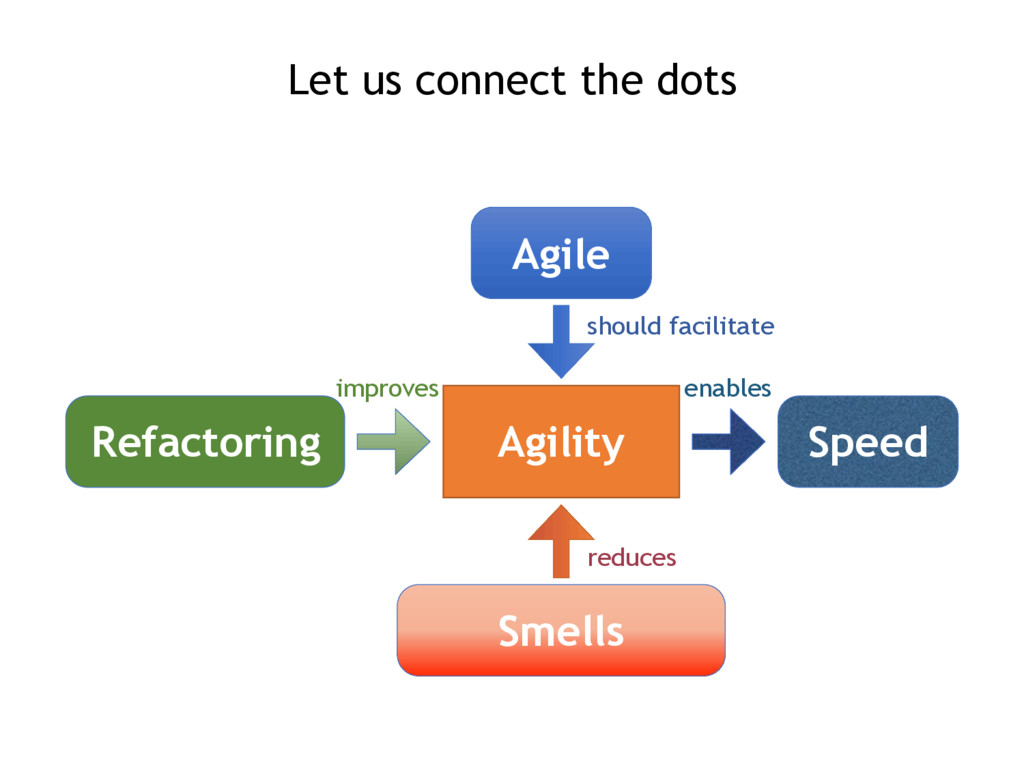 Let us connect the dots Agility Agile should fa...