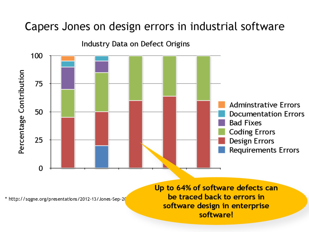 Capers Jones on design errors in industrial sof...