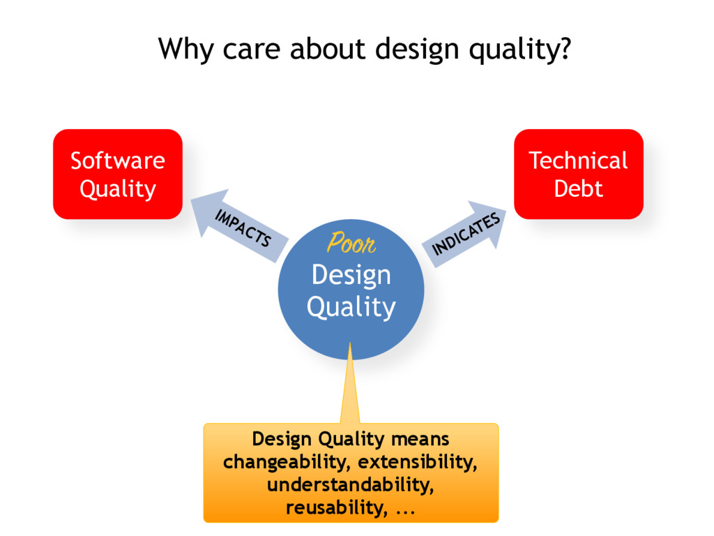 Software Quality Technical Debt Design Quality ...