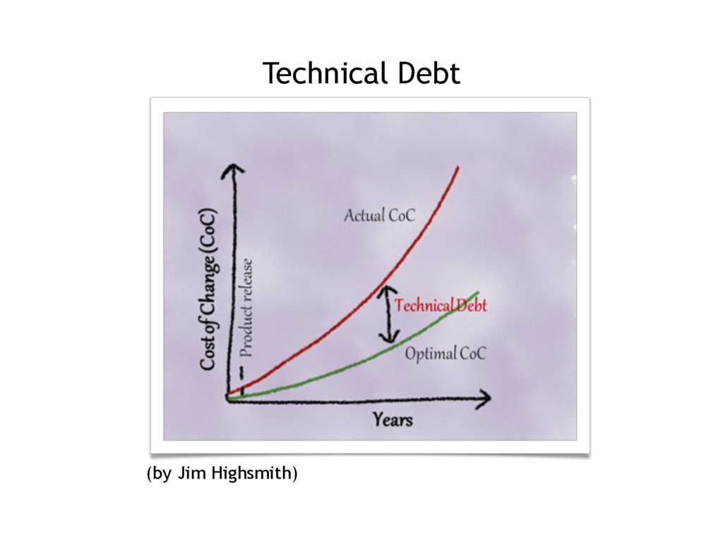 Technical Debt (by Jim Highsmith)