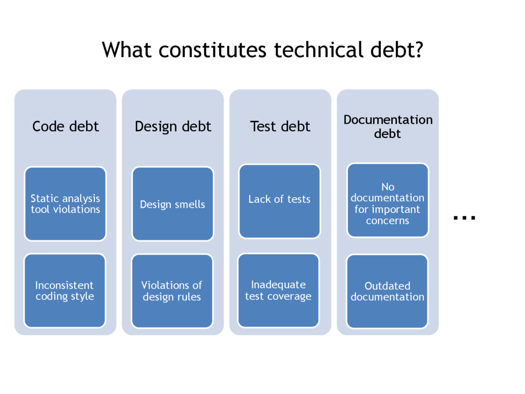 What constitutes technical debt? … Code debt St...