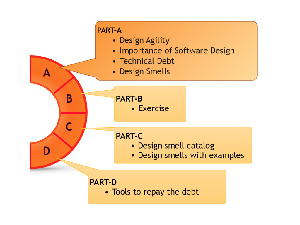 A B C D PART-B • Exercise PART-C • Design smell...