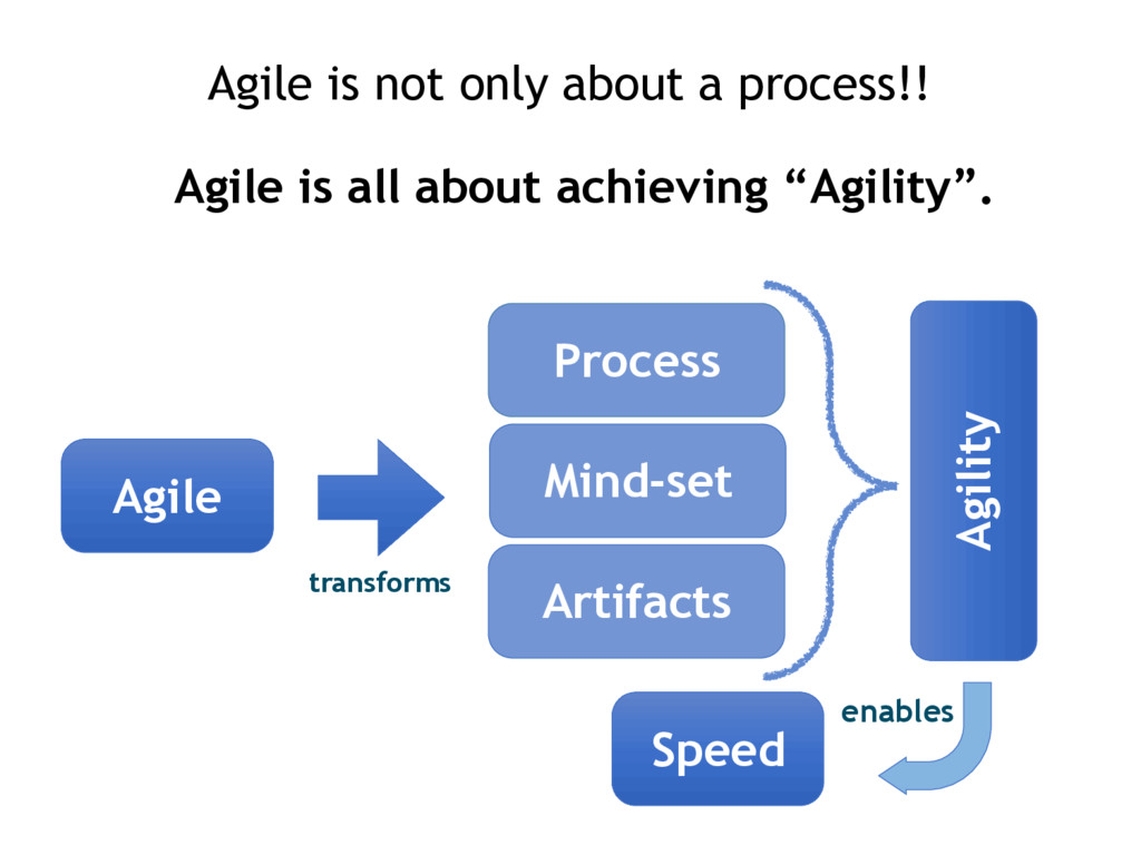 Agile is not only about a process!! Agile is al...