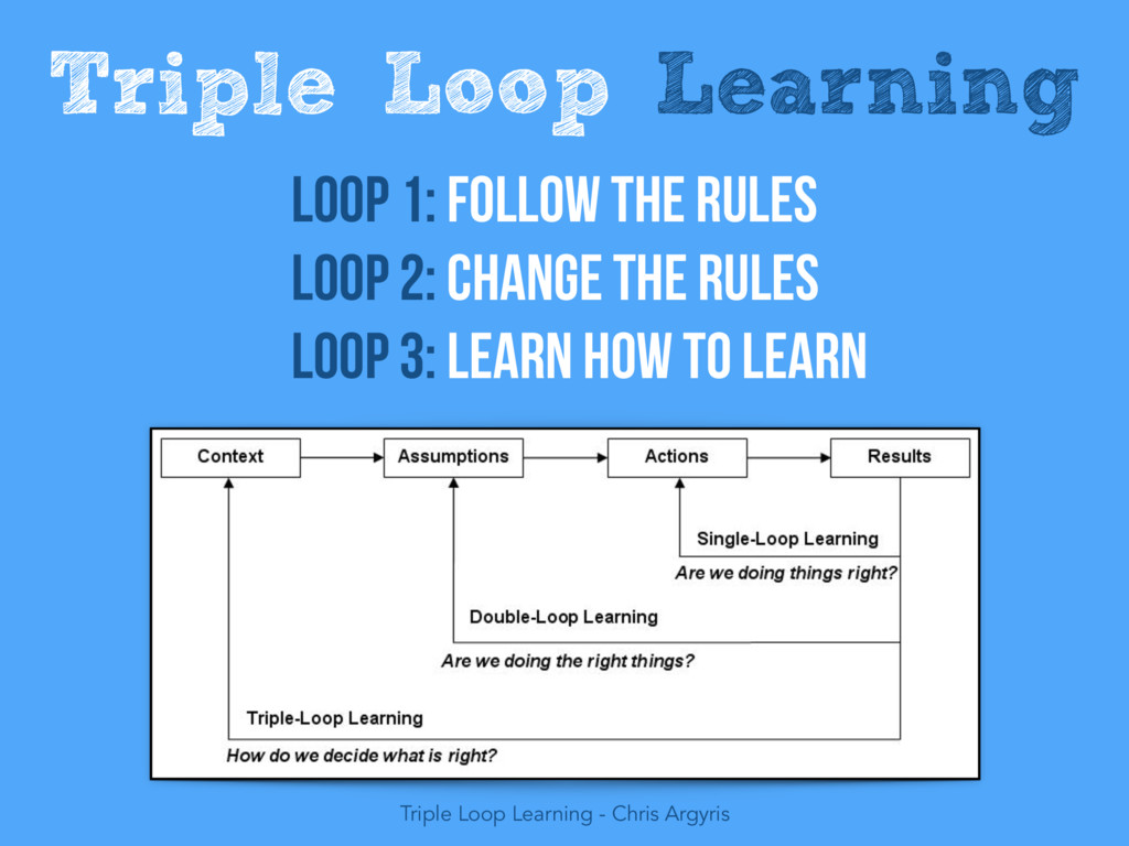 Triple Loop Learning Loop 1: Follow the rules L...